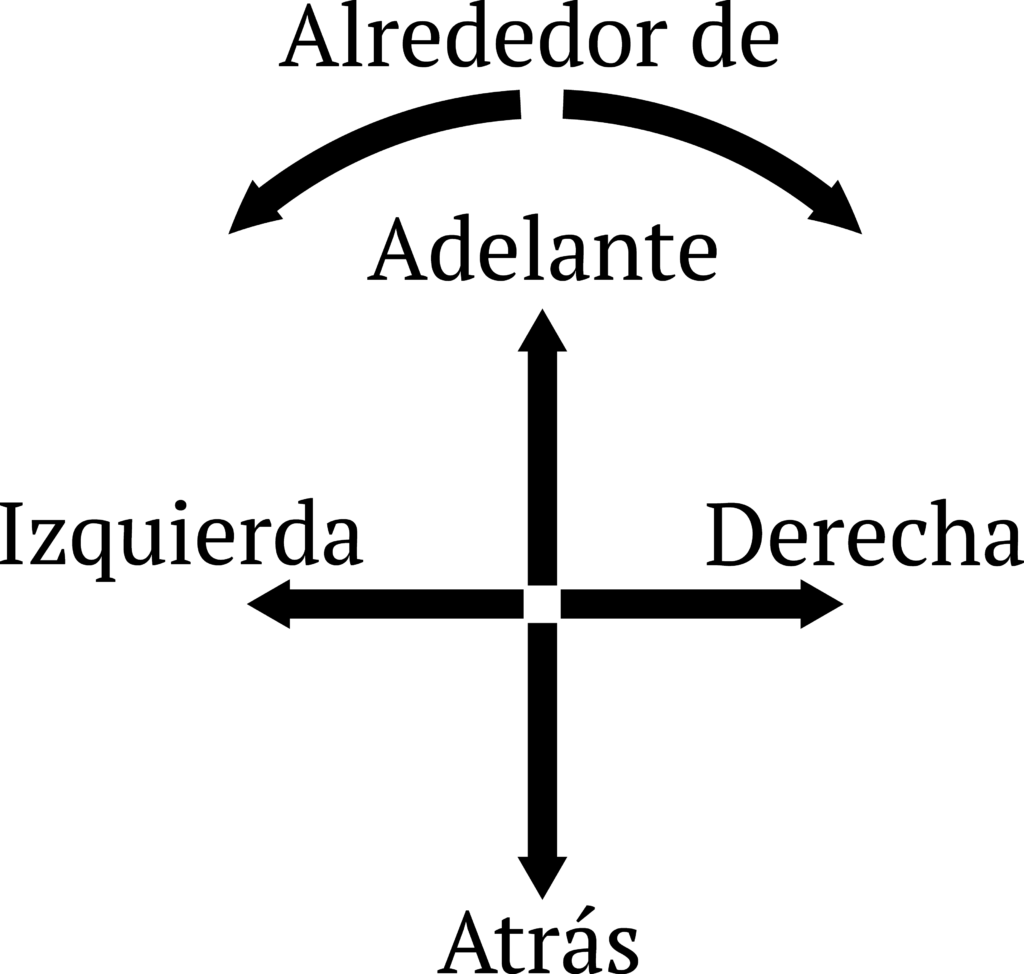 Spanish prepositions of directions